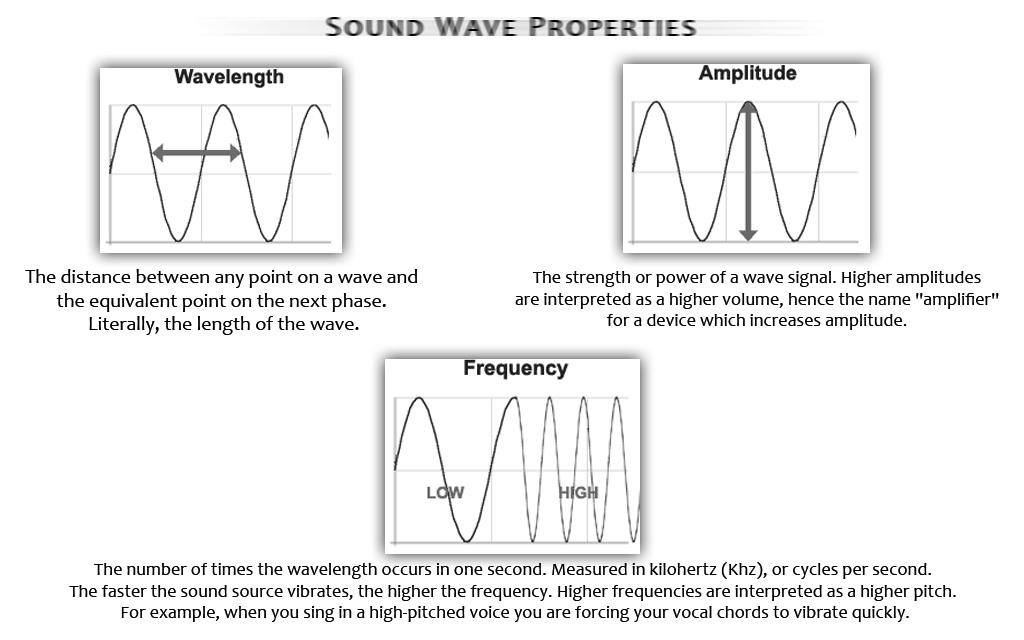frequency of vibration Molecular vibrations are one of three different kinds of when light of a certain frequency hits a molecule that has a vibration whose motion corresponds.